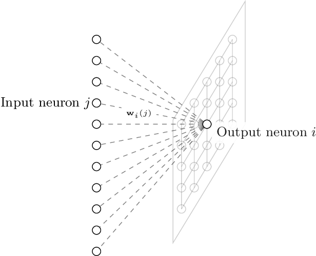 Figure 1 for Transfer Learning with Sparse Associative Memories