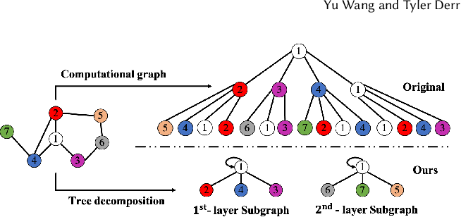 Figure 3 for Tree Decomposed Graph Neural Network
