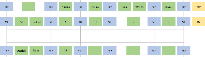 Figure 3 for Text-to-Table: A New Way of Information Extraction