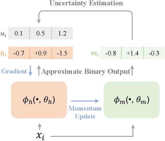 Figure 3 for Deep Momentum Uncertainty Hashing