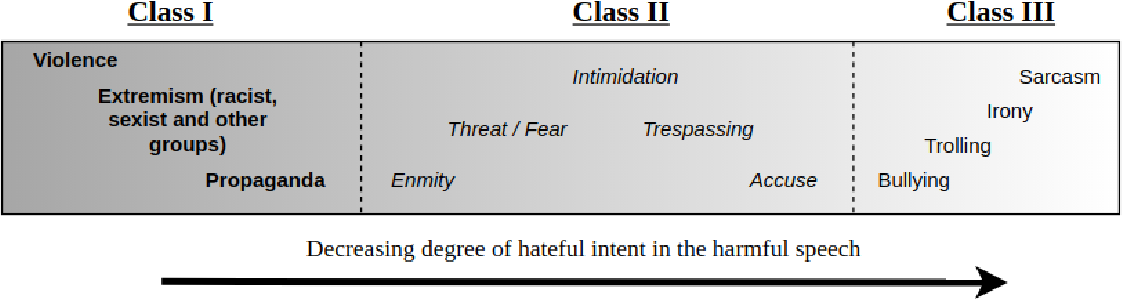Figure 1 for Degree based Classification of Harmful Speech using Twitter Data