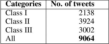 Figure 3 for Degree based Classification of Harmful Speech using Twitter Data