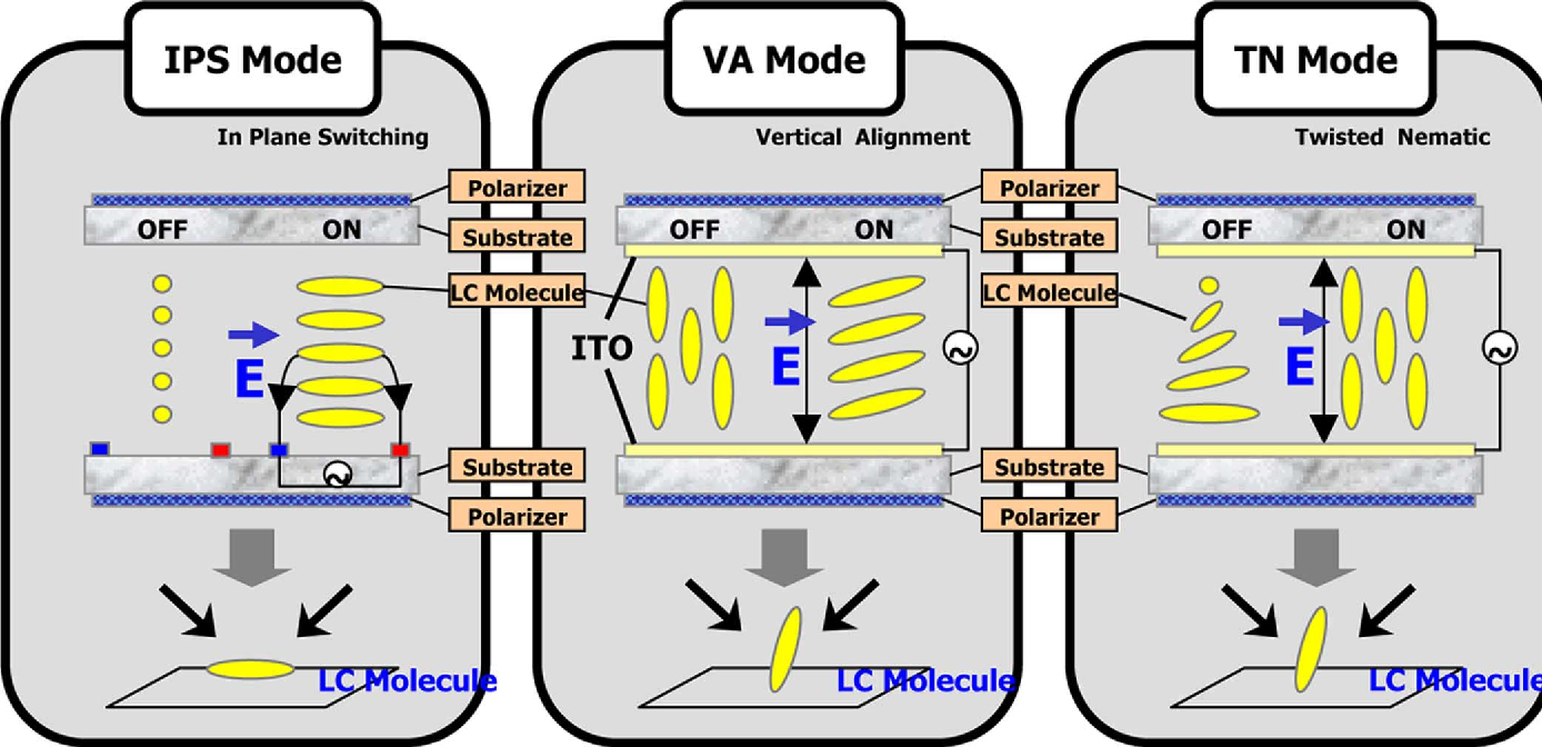 schematic diagrams of lcd modes and cause of viewing angle dependence