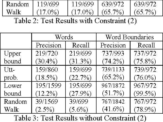 Greek Word Segmentation Using Minimal Information - Semantic Scholar