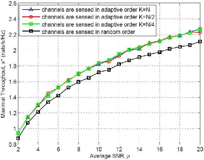 Fig. 4. Comparison of ordered channel scheme with scheme having random channel order.