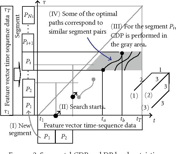 PDF] Automatic Music Boundary Detection Using Short