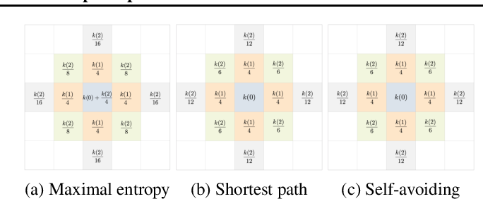Figure 1 for PAN: Path Integral Based Convolution for Deep Graph Neural Networks