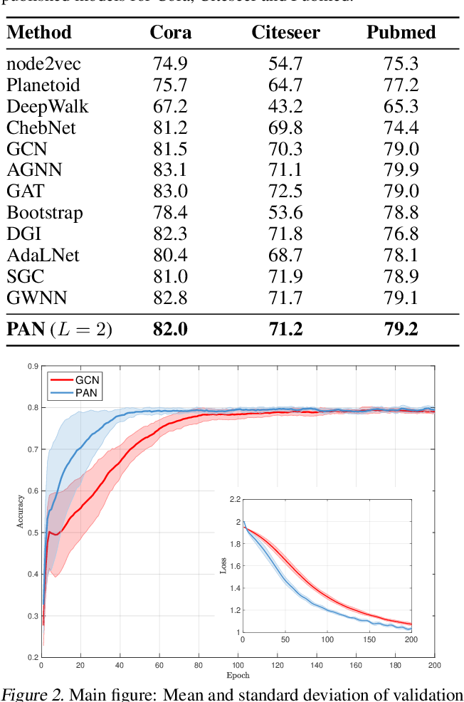 Figure 2 for PAN: Path Integral Based Convolution for Deep Graph Neural Networks