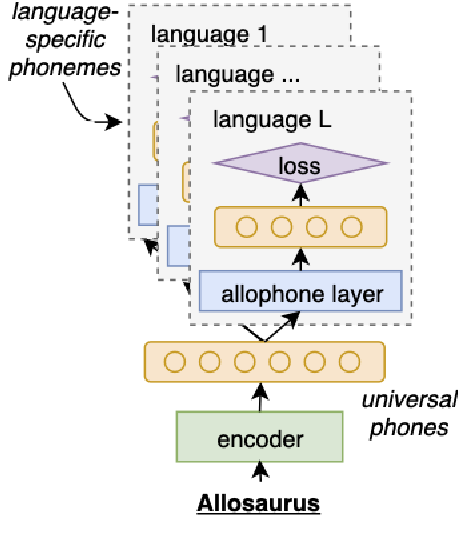 Figure 1 for Phoneme Recognition through Fine Tuning of Phonetic Representations: a Case Study on Luhya Language Varieties