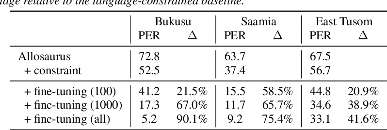 Figure 2 for Phoneme Recognition through Fine Tuning of Phonetic Representations: a Case Study on Luhya Language Varieties