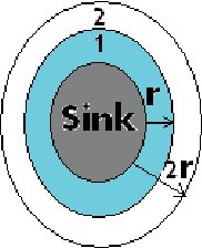 Fig. 1. Basic model for analyzing Energy Hole Problem in WSN. [11]