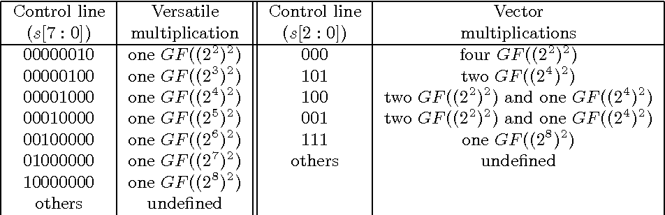 Table 4 From Flexible Composite Galois Field Semantic Scholar