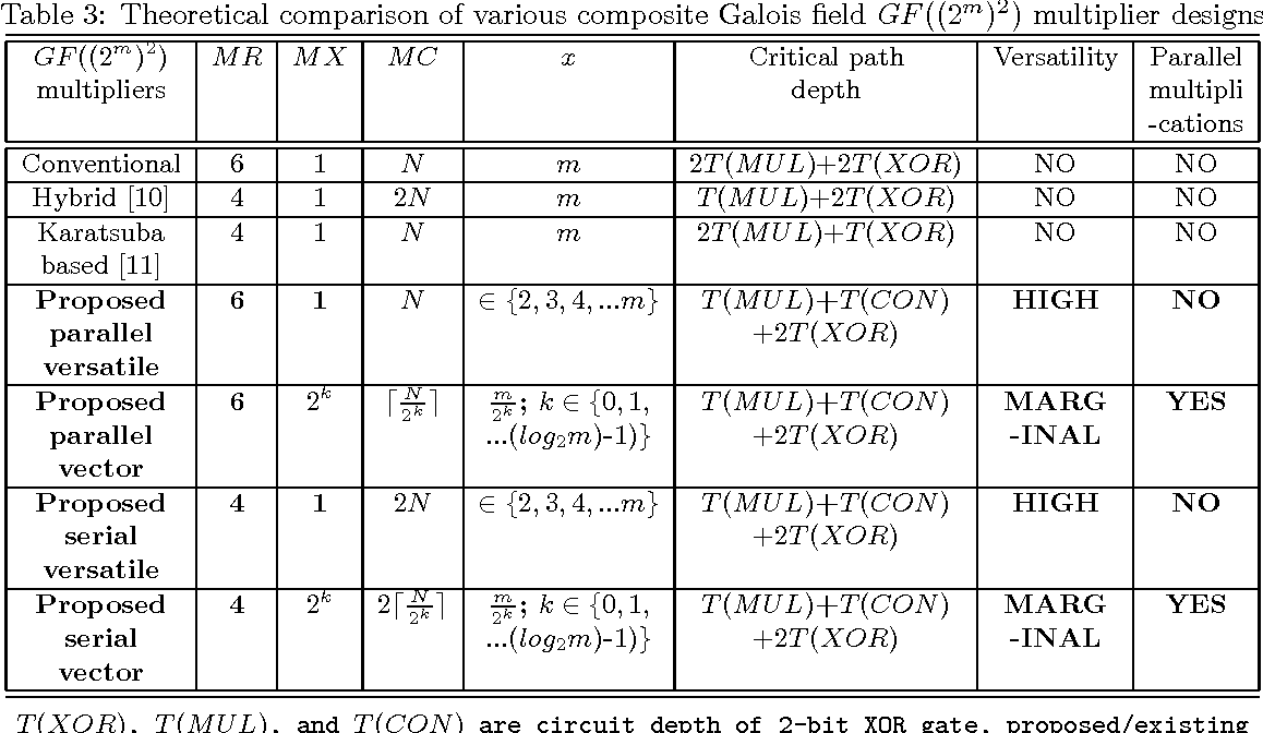 Table 3 From Flexible Composite Galois Field Semantic Scholar