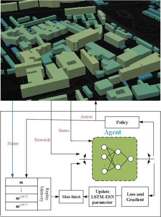 Figure 2 for RIS Enhanced Massive Non-orthogonal Multiple Access Networks: Deployment and Passive Beamforming Design
