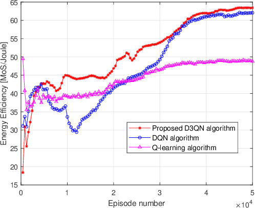 Figure 4 for RIS Enhanced Massive Non-orthogonal Multiple Access Networks: Deployment and Passive Beamforming Design