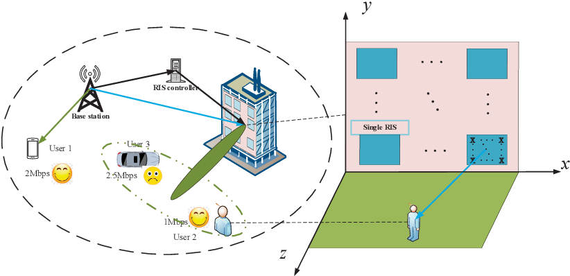 Figure 1 for RIS Enhanced Massive Non-orthogonal Multiple Access Networks: Deployment and Passive Beamforming Design