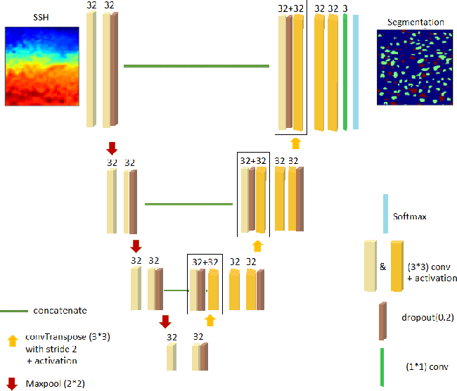 Figure 3 for EddyNet: A Deep Neural Network For Pixel-Wise Classification of Oceanic Eddies