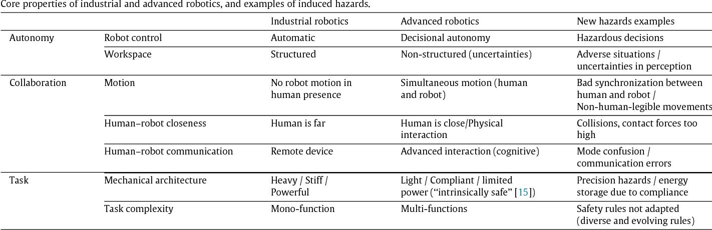 Safety-critical advanced robots: A survey - Semantic Scholar