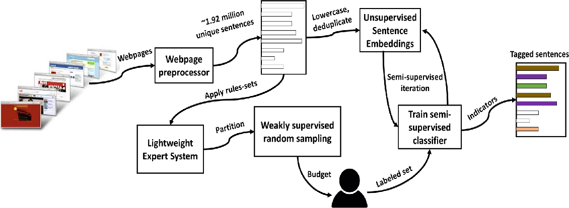 Figure 1 for FlagIt: A System for Minimally Supervised Human Trafficking Indicator Mining