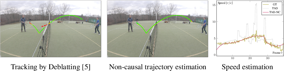 Figure 1 for Non-Causal Tracking by Deblatting
