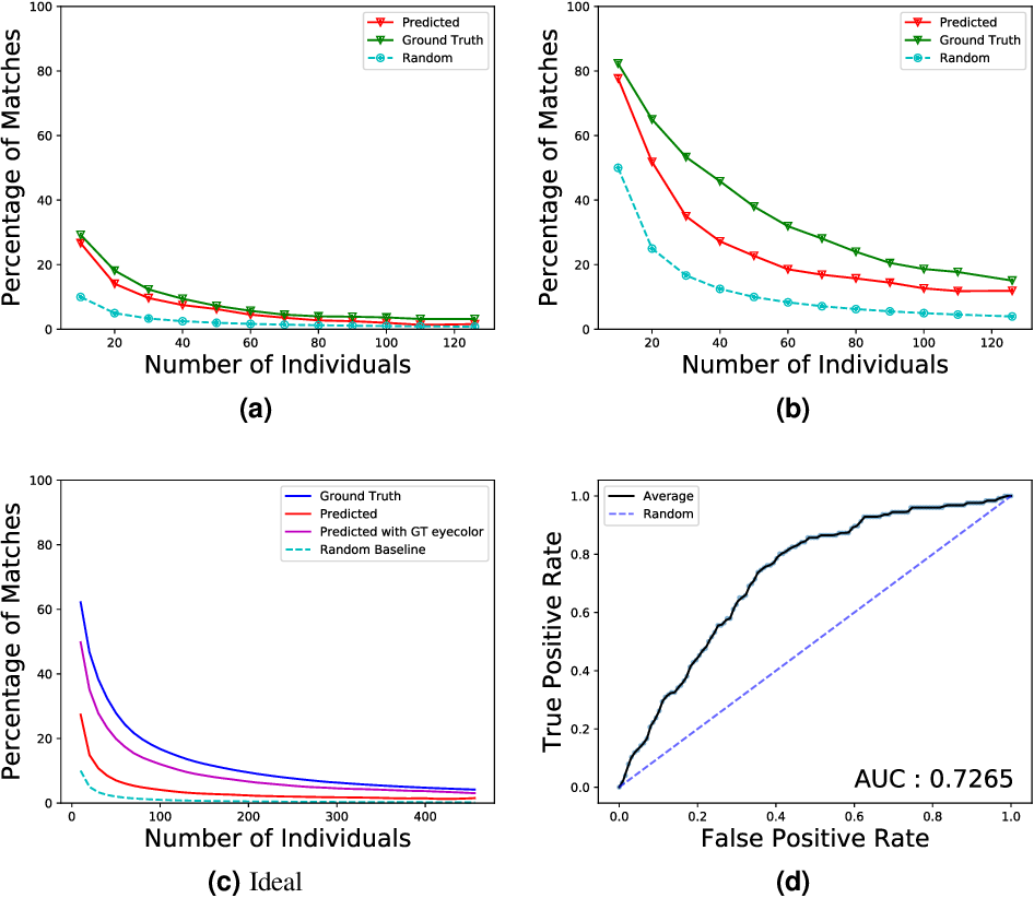 Figure 1 for Re-identification of Individuals in Genomic Datasets Using Public Face Images