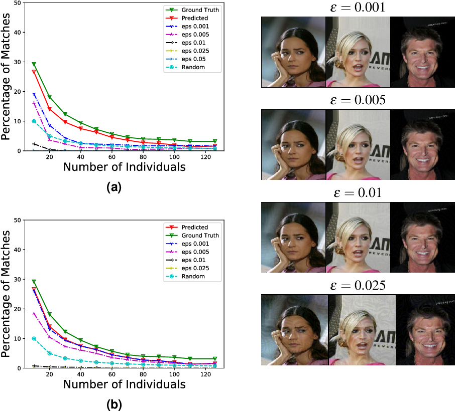 Figure 2 for Re-identification of Individuals in Genomic Datasets Using Public Face Images