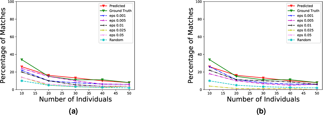 Figure 3 for Re-identification of Individuals in Genomic Datasets Using Public Face Images