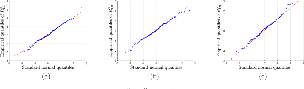 Figure 1 for Uncertainty quantification for nonconvex tensor completion: Confidence intervals, heteroscedasticity and optimality