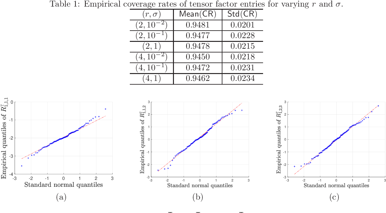 Figure 2 for Uncertainty quantification for nonconvex tensor completion: Confidence intervals, heteroscedasticity and optimality