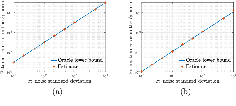 Figure 4 for Uncertainty quantification for nonconvex tensor completion: Confidence intervals, heteroscedasticity and optimality