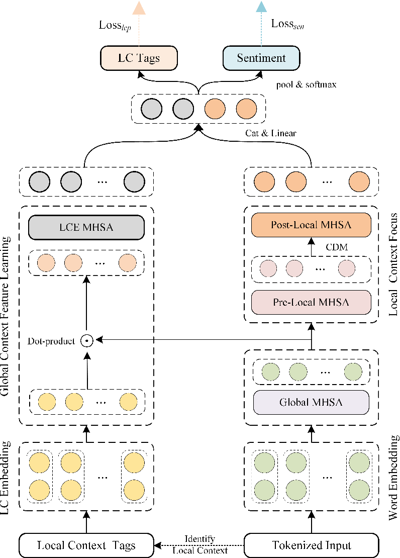 Figure 1 for Enhancing Fine-grained Sentiment Classification Exploiting Local Context Embedding