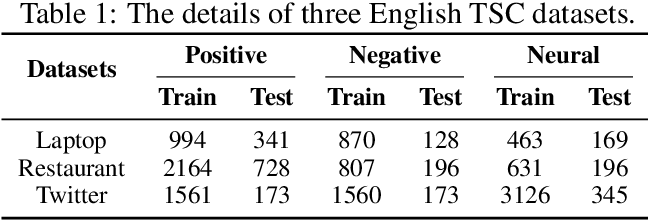 Figure 2 for Enhancing Fine-grained Sentiment Classification Exploiting Local Context Embedding