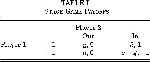 TABLE I STAGE-GAME PAYOFFS
