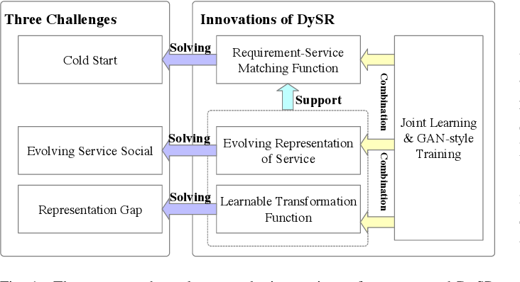 Figure 1 for DySR: A Dynamic Representation Learning and Aligning based Model for Service Bundle Recommendation