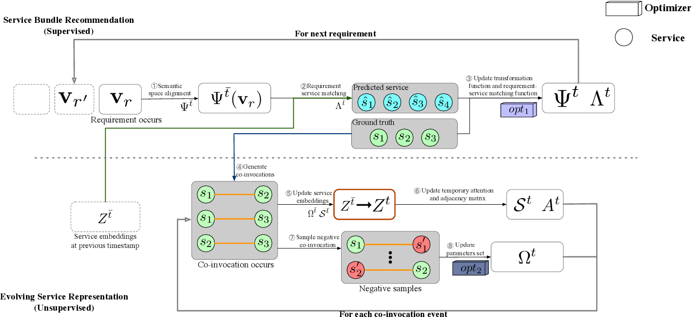 Figure 2 for DySR: A Dynamic Representation Learning and Aligning based Model for Service Bundle Recommendation