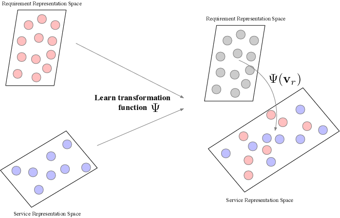 Figure 3 for DySR: A Dynamic Representation Learning and Aligning based Model for Service Bundle Recommendation