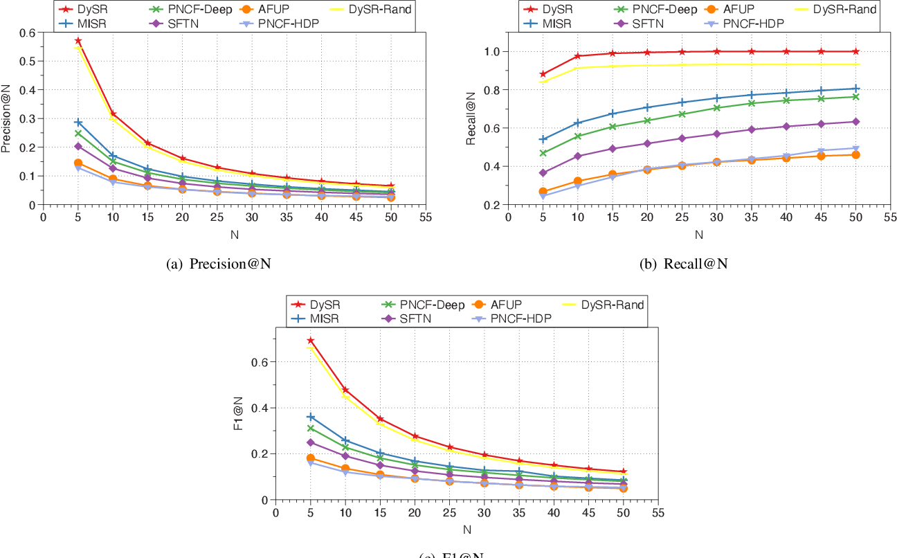 Figure 4 for DySR: A Dynamic Representation Learning and Aligning based Model for Service Bundle Recommendation