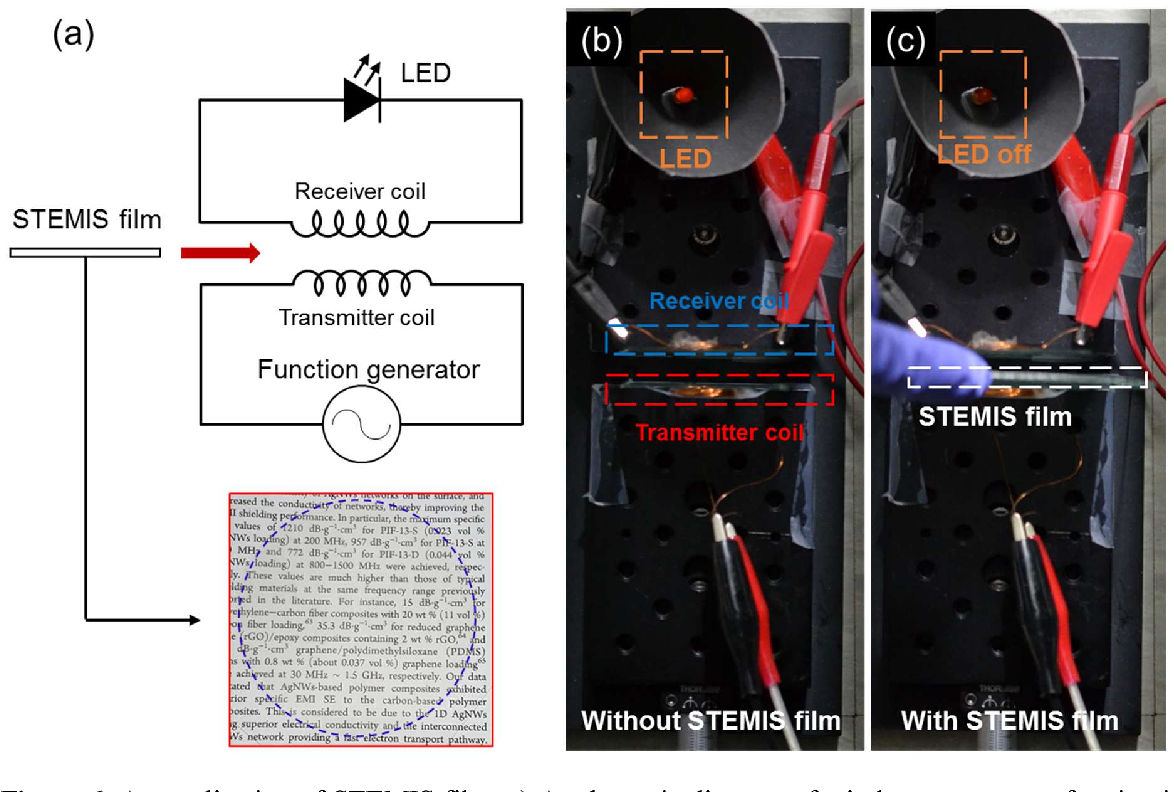 Figure 6 from Highly Stretchable and Transparent