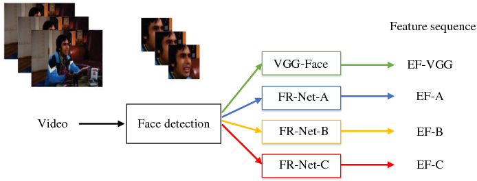 Figure 3 for Deep Fusion: An Attention Guided Factorized Bilinear Pooling for Audio-video Emotion Recognition