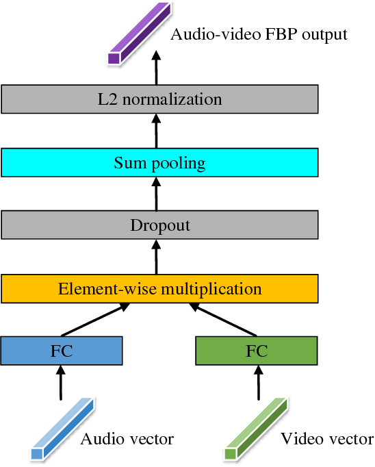 Figure 4 for Deep Fusion: An Attention Guided Factorized Bilinear Pooling for Audio-video Emotion Recognition