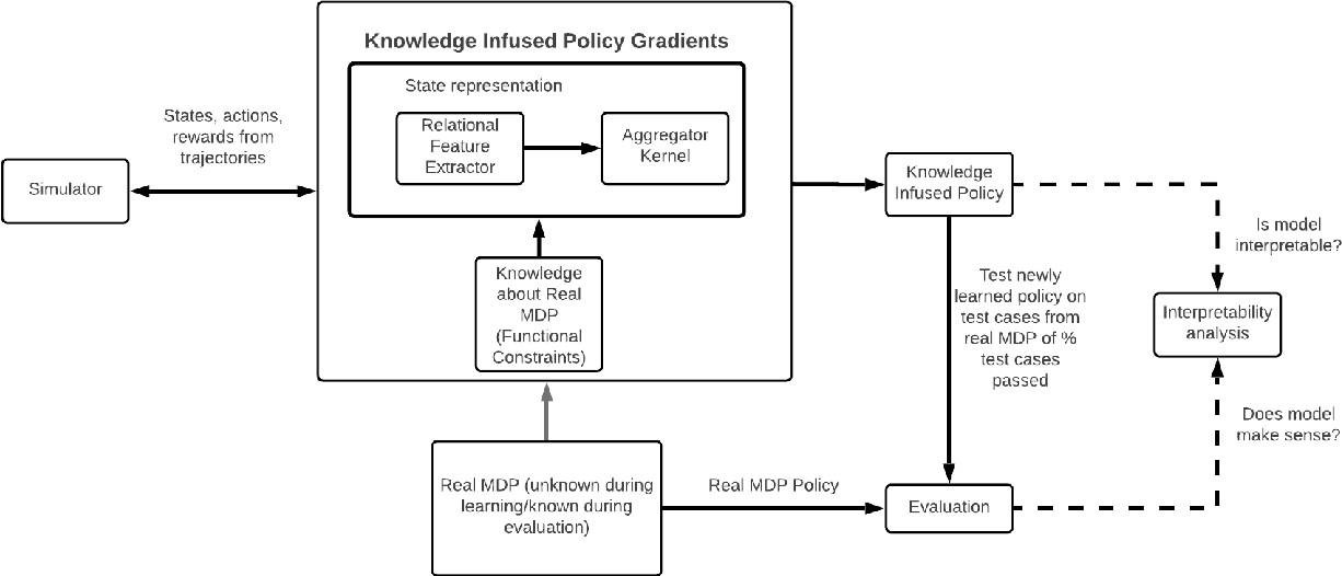 Figure 1 for Knowledge Infused Policy Gradients for Adaptive Pandemic Control