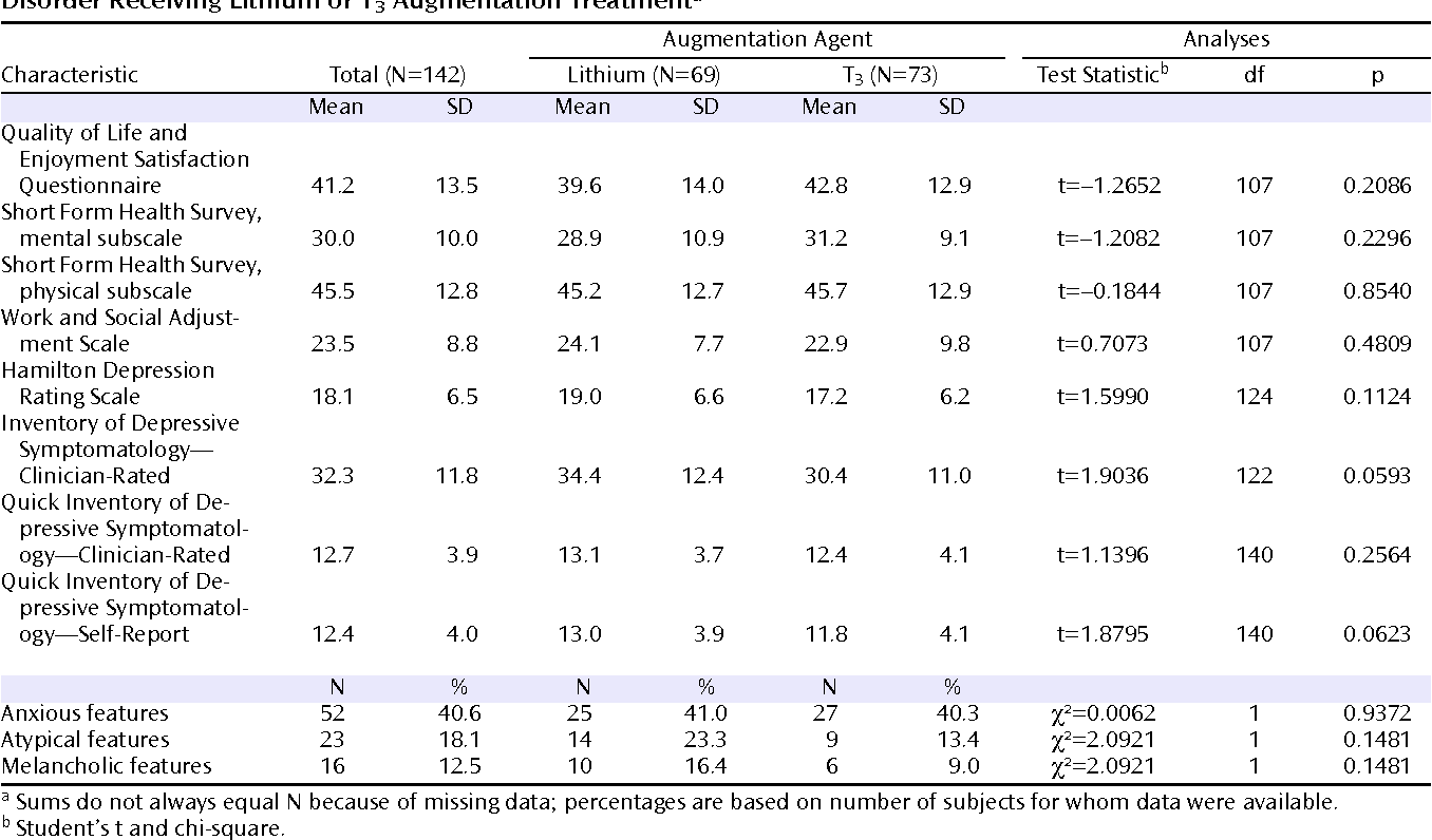 Table 2 from A comparison of lithium and T(3) augmentation