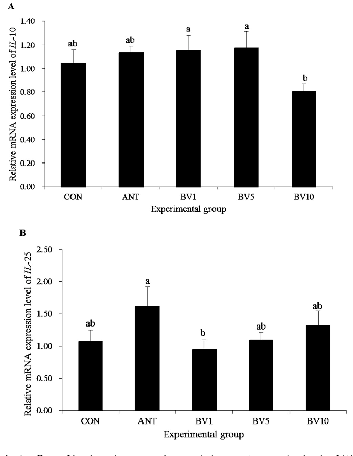 Effects of bamboo vinegar powder on growth performance and mRNA