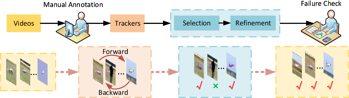 Figure 1 for Video Annotation for Visual Tracking via Selection and Refinement