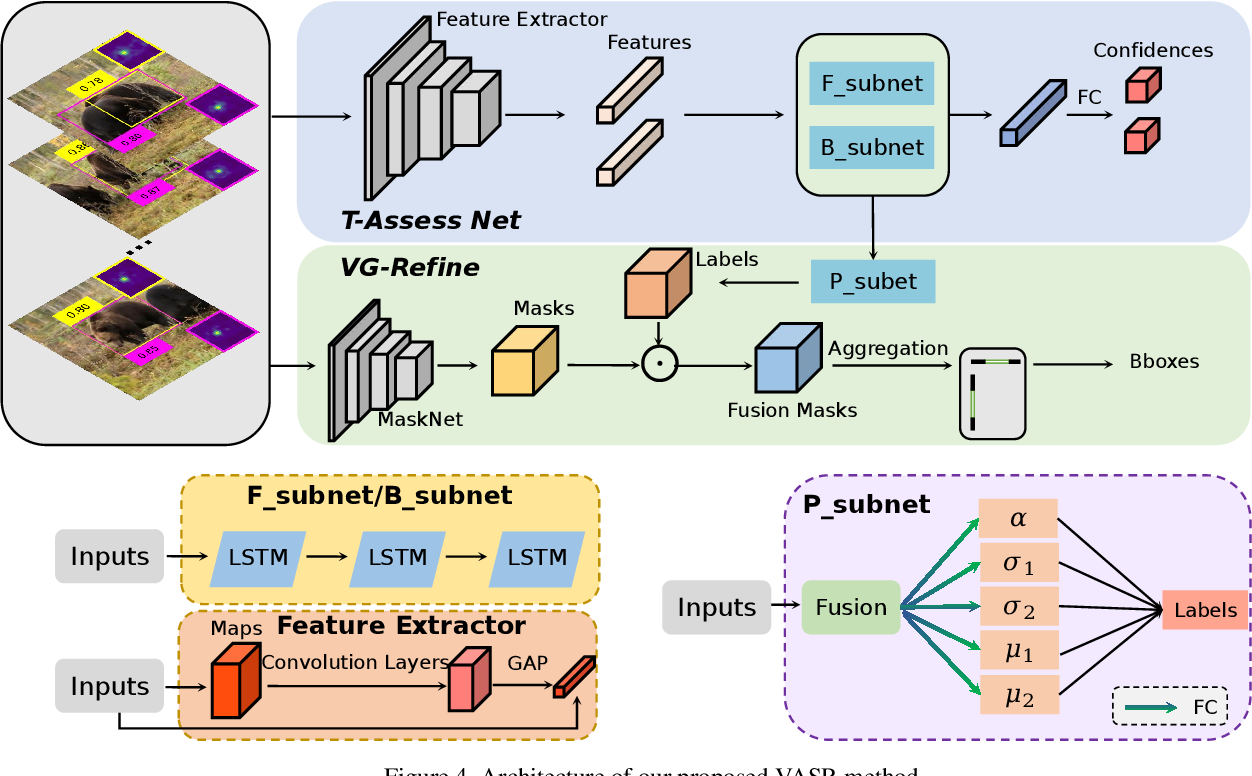 Figure 2 for Video Annotation for Visual Tracking via Selection and Refinement