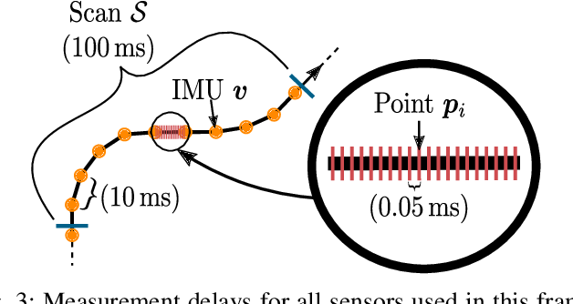 Figure 3 for Lidar Scan Registration Robust to Extreme Motions