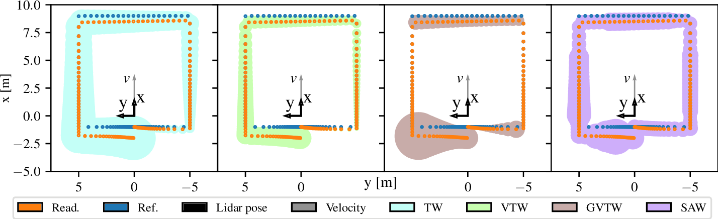 Figure 4 for Lidar Scan Registration Robust to Extreme Motions