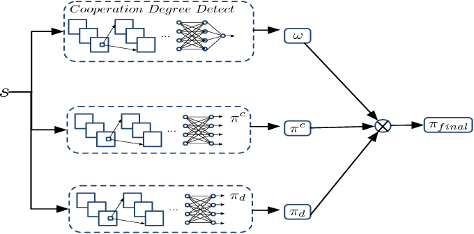 Figure 3 for Towards Cooperation in Sequential Prisoner's Dilemmas: a Deep Multiagent Reinforcement Learning Approach