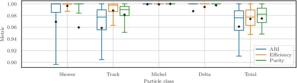 Figure 3 for Scalable, End-to-End, Deep-Learning-Based Data Reconstruction Chain for Particle Imaging Detectors