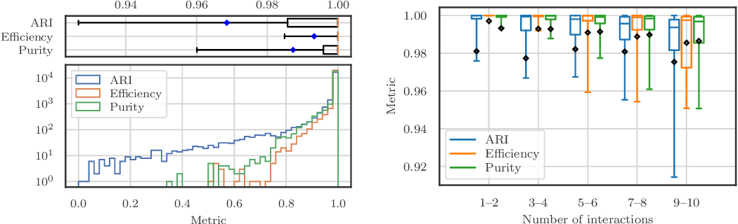 Figure 4 for Scalable, End-to-End, Deep-Learning-Based Data Reconstruction Chain for Particle Imaging Detectors